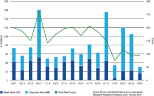 Upstream M&A activity was lower in 2015 than any other year since 2012. However, as activities stay low and companies become increasingly financially distressed, more companies will likely turn to divestitures or mergers this year in order to survive.