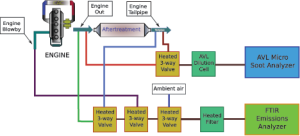 Figure 4 (middle): Using state-of-the-art emissions analyzers, EFD researchers conducted tests on a dual-fuel high-horsepower engine in hydraulic fracturing service. This schematic depicts the instrumentation configuration.