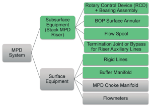 Figure 1: Equipment needed to make the rigs MPD ready were divided into two groups – surface and subsurface. Petrobras found that to make a rig MPD-ready, a significant amount of rig modifications and additional equipment are needed.