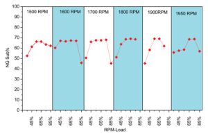 Figure 3 (top): The plots depict substitution rates over a range of engine speeds and loads. They show the characteristic maximum substitution trend at a midrange of engine load. In this range, a sustained substitution rate of 65-70% was observed.