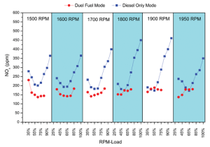 Figure 5 (Bottom): Emissions of NOx were found to be lower in dual-fuel mode compared with diesel-only mode. This advantage was most distinct at loads greater than 50%.