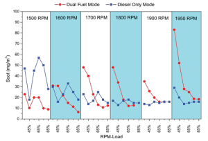Figure 6 (top): Soot was found to be lower in dual-fuel mode for all loads at 1,500 RPM but higher at 1,950 RPM. At speeds from 1,600 to 1,900 RPM, soot was generally lower for dual fuel at higher loads (above 50%) although similar or higher for lower loads (below 50%).