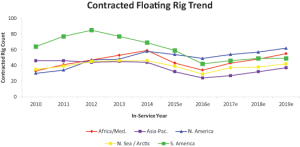 The number of contracted deepwater floating rigs has trended downward in all markets since 2014, although the North American market has been somewhat more resilient. Quest expects the floating rig count to begin moving upward in late 2016 or 2017.