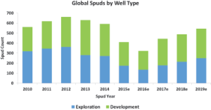 Compared with 2010-2014, when more than 500 deepwater wells (1,000 ft or greater) were spudded worldwide each year, the number of deepwater well spuds in 2015 fell to 410. For 2016, fewer than 300 deepwater spuds are anticipated. However, Quest expects deepwater activity to begin picking up in 2017.
