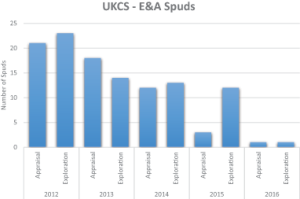 Only three exploration wells and one appraisal well have been drilled in the UK North Sea as of May. Only 12 E&A wells are expected for this year.