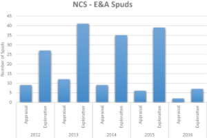 Norway is seeing more E&A activity compared with the UK, with 14 exploration wells and three appraisal wells drilled so far this year.
