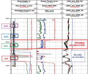 Figure 3: This time-based log shows EMW measured along string over a connection event while drilling a low-angle section in February 2016.