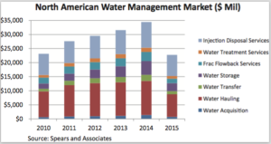 Data from Spears and Associates shows that water hauling and injection and disposal services account for the biggest share of water management costs in North America. Nearly $35 billion was spent on water management in 2014. In 2015, spending declined to $22 billion as drilling activity declined