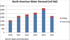 The North American upstream industry's water demand climbed above 3 billion barrels in 2014 but fell to 2.3 billion barrels in 2015.