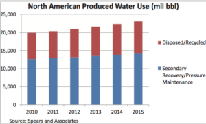 There were 23 billion barrels of produced water from North American wells in 2015. Approximately 14 billion barrels were used for secondary recovery and pressure maintenance, while the remaining nine billion were disposed of or recycled