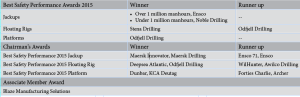 The full list of winners is provided in the table