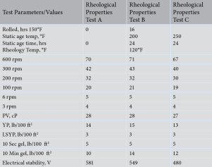 Table 2 shows the rheological properties of the 12 lbm/gal lab formulation of the NAF.