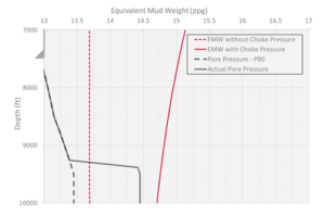 Figure 2: illustrates the effect of increased surface back pressure on the equivalent mud weight profile of the wellbore.