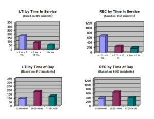 Lost Time and Recordable injuries based on Time in Service were led by employees with between one to five years of service. The Most LTI and Recordable incidents occurred between 09:00-16:00 hours.