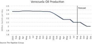 Figure 2: Venezuela's oil production has fallen this year by 200,000 BPD, according to the Rapidan Group. Another 200,000-BPD decline is possible by year-end. Venezuela, which is highly dependent on oil revenues, has been hit hard by the fall in oil prices. With reduced revenues, the country has struggled to pay for its social programs and imports and still reinvest in its oil and gas industry.