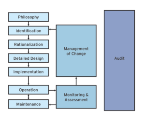IADC referenced this alarm management life cycle model, created by the International Society of Automation, while developing guidelines for the drilling industry. For example, IADC's guidelines will recommend drilling contractors adopt an alarm management philosophy to explain the purpose for each alarm on the rig. Once a philosophy is in place, the contractor can assess whether alarm systems are performing optimally.