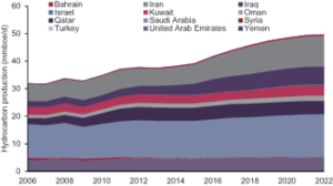 Douglas-Westwood expects Iran and Iraq to see the largest production growth into 2022. In particular, Iran's Ministry of Petroleum recently reported that the country is working to reach 4 million bbl/day in production.