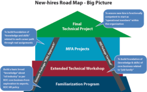 Figure 1: KOC's competency-based new-hire's roadmap incorporates four stages, from familiarization up to a career-oriented project. It was developed to accelerate the development of new recruits.