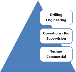 Figure 2: These three disciplines make up the KOC drilling competencies model. KOC believes that a drilling engineer must be exposed to all three core competencies in order to be effective on the job.