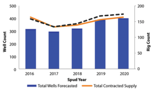 Quest Offshore does not expect the deepwater well count and rig count to rise again until 2019.