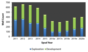 2016 has seen a sharp decline in the number of deepwater wells spudded, particularly exploration wells. However, that trend should start leveling out in 2017, and the deepwater well count should remain essentially flat through next year.