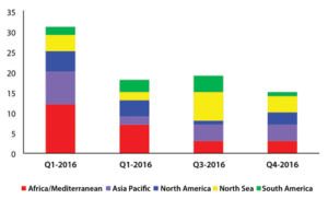 Deepwater rigs have continued to roll off contract without new work in 2016 across all markets. Q1 saw the most rigs roll off contract while Q4 is anticipated to see smaller declines.