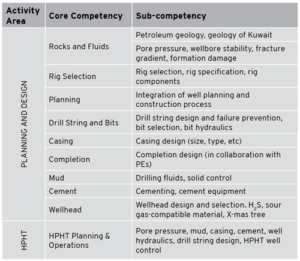 Table 1: Drilling engineering has been divided into 10 core competencies and 11 sub-competencies.