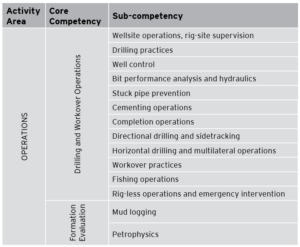 Table 2 lists the two core competencies and 14 sub-competencies that make up the drilling operations – rig supervision activity area.