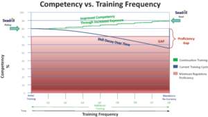 Seadrill requires that all first-time attendees of levels 3 and 4 well control training score at least 80% on their exams. Subsequent attendance at the same level requires a score of 90%. Current attendees are achieving greater than 90% compliance on their first attempt.