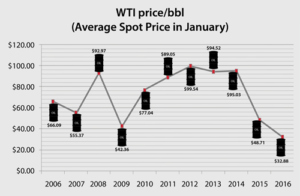 Despite fluctuations over the past 10 years, oil prices mostly stayed robust until late 2014. However, the US gross domestic product never exceeded 3% growth during this time. This created an environment where investors had a difficult time finding places to deploy their capital, leading to a flooded market for upstream energy insurance and, therefore, low insurance costs. That's about to change, however, with the insurance market nearing a tipping point.
