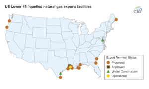 Four LNG export terminals are under construction in the Lower 48: one in Maryland, one in Louisiana and two in Texas.