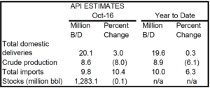 Total petroleum deliveries in October moved up 3% from October 2015 to average 20.1 million BPD.