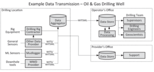 Figure 1 illustrates a conceptual overview of how data may be gathered and transmitted by multiple parties. The two most common transmission protocols are Wellsite Information Transfer Specification (WITS) and Wellsite Information Transfer Markup Language (WITSML). Compared with WITSML, WITS is simple, requires low bandwidth and has low latency. However, the most commonly used version of WITS is one-way-only communication.