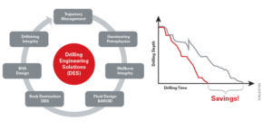 (Left) The collaboration between the operator and Halliburton's DES team included the utilization of Drilling Xpert software. The software integrates an entire drilling system in one comprehensive package, including drilling models and integrated processes from Sperry Drilling, Baroid and DBS on a single platform. (Right) Reduced operating costs, improved drilling performance and a shortened drilling time frame were achieved through Halliburton's DES teams' collaboration with an operator on Mexico's shallow-water fields.
