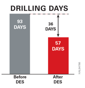 The joint effort between the operator and the DES team succeeded in cutting 36 days from a drilling program on shallow-water fields. An increase in ROP and reducing unnecessary circulation set a new benchmark for the field.