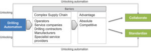 Figure 2 shows that the competitive nature of the drilling industry and its complex supply chain are the primary obstacles to collaboration when it comes to automation.
