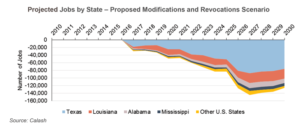 According to an API report released in early April, approximately 30,000 industry-associated jobs could be lost in 2017 as a result of the proposed Jones Act modifications and revocations. By 2030, job losses could reach 125,000, according to the report. The states bordering the US Gulf of Mexico would be most impacted.