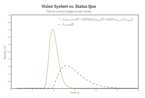Figure 1 illustrates the Strix SHD solution's performance in comparison with the status quo, particularly in cases where the combination of image processing and height correction times is the limiting factor. Based on analysis of pilot rig data and statistics for the computer vision system, inclusion of the height setpoint in trip-in operations would result in an average time savings per connection of 4.23 seconds for the pilot rig.