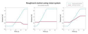 Figure 3: A simulator analyzed how the vision system would achieve the desired efficiency results by allowing the iron roughneck to move directly to an accurate height. Two conventional approaches — the manual approach and an existing automated sequence — were tested for comparison.