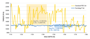 Figure 2: By automatically adjusting DOC control, the adaptive bit mitigates vibrations to smooth out drilling performance (blue line), enabling a longer and faster run with consistently lower surface torque compared with an offset with a standard PDC bit (yellow line).