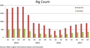 Since reaching a low point in Q2 2016, the US onshore rig count has risen every quarter since then. Spears and Associates expects the rig count to average 800 for 2017, representing a 60% increase from an average of 500 in 2016. A significant portion of the rigs that have come out of stack in the past year have gone to work in the Permian Basin. Further signaling strong interest in the Permian is the fact that more than $20 billion in property in this play has changed hands over the last year. In other plays like the Eagle Ford and Bakken, it will still take oil prices of at least $60 to stimulate activity in a significant way.