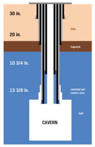 Figure 2: The total depth of the well in this case study was almost 3,120 ft. The salt layer was below caprock, silts and clays. The cavern had leached behind and above the 13 3/8-in. shoe. This led to hydrocarbons being trapped above the 13 3/8-in. casing shoe and, thus, being inaccessible. The objective was to cut out a window inside the 13 3/8-in. casing and to mill downwards all the way to the shoe or until the casing stub dropped in the cavern.