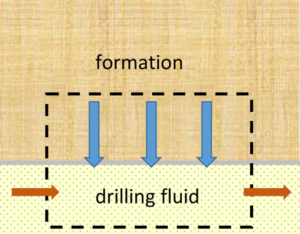 Figure 4 shows the mass transfer scenario of gas diffusion from reservoir to drilling fluid via filter cake.