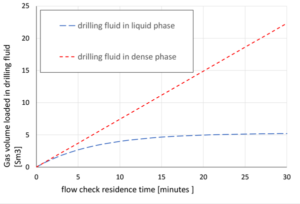 Figure 5 represents equivalent gas volume loaded in the oil-based drilling fluid vs time during a stagnant flow check operation in a case study with refined normal base oil and methane.