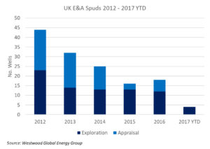 The number of exploration and appraisal wells spudded in the UK North Sea has steadily declined since 2012, although 2016 was slightly better than 2015. For 2017, Westwood Global Energy Group expects around 16 exploration wells and up to six appraisal wells to spud by the end of the year.