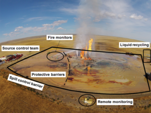 Figure 2 shows an aerial view of the hot zone during source control operations. A spill control barrier was built between the wells and the equipment on the well pad.