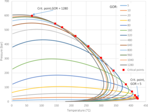 Figure 3 illustrates the phase envelope and critical points of a mixture of refined base oil and methane at different gas-oil ratios.