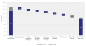 An ILT analysis of one operator's Bakken wells confirmed a potential time savings of 45 hr/well through improvements in ROP and drilling connection times, while 8 hr/well could be saved by faster tripping and connection times. This meant the operator could potentially reduce total well times from an average of 15.4 days to an average 9.7 days.
