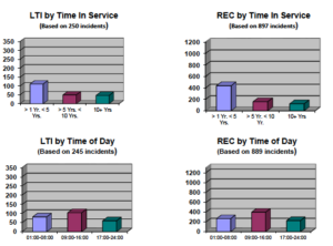 Lost Time and Recordable injuries based on Time in Service were led by employees with between one to five years of service. The Most LTI and Recordable incidents occured between 09:00-16:00 hours.