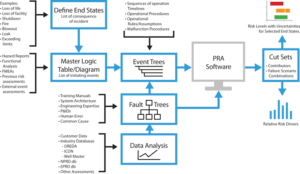 Figure 1 shows an overview of the steps required to perform a probabilistic risk assessment (PRA). A PRA is a comprehensive, structured and disciplined approach to identifying and analyzing risks in engineered systems and/or processes. It attempts to quantify rare event probabilities of failures and takes into account all possible events and influences that could reasonably affect the system or process being studied.